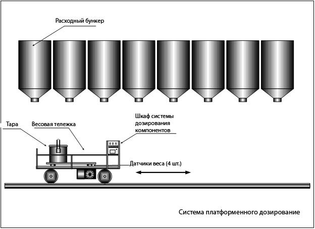Cистема платформенного дозирования весовой тележки